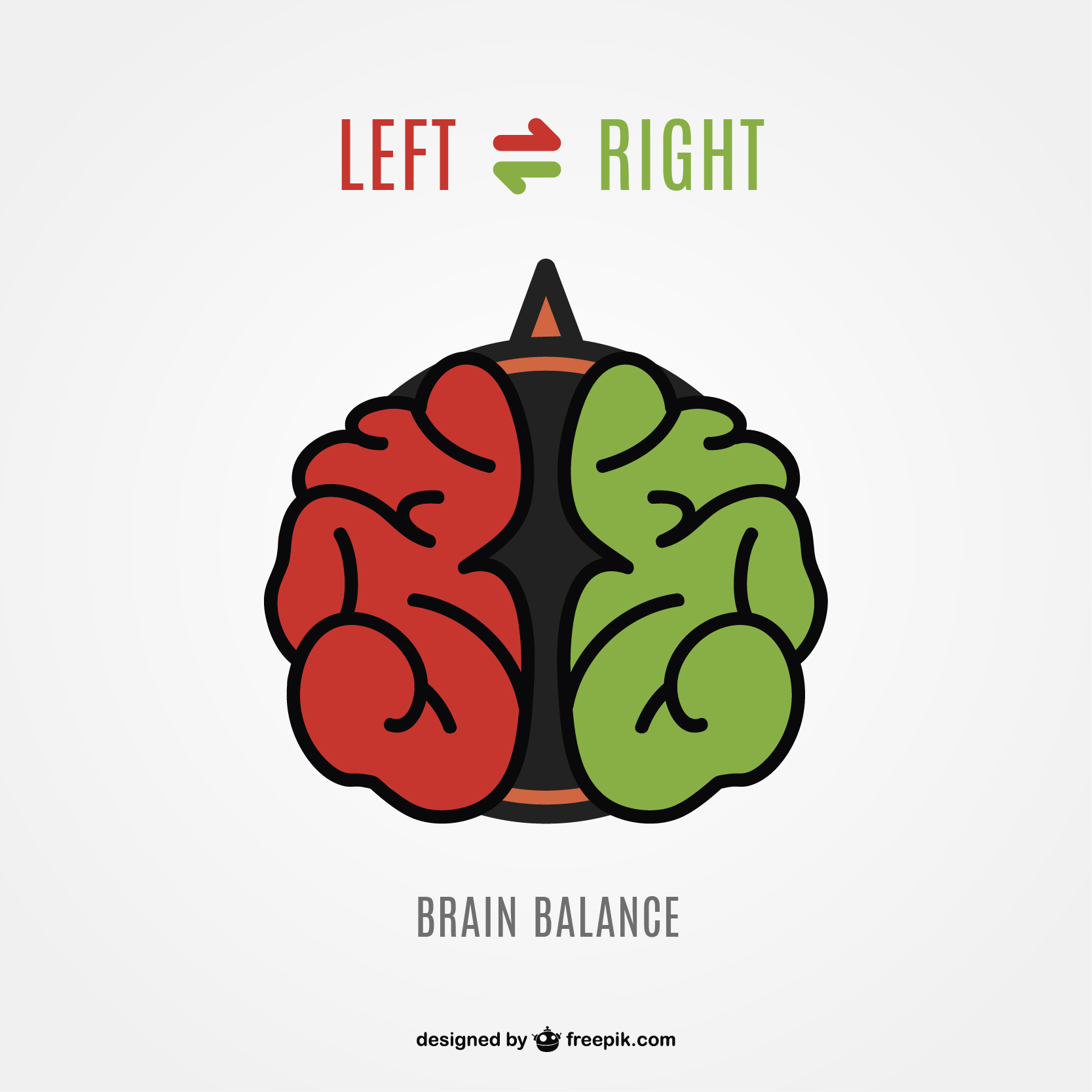 Left brain = logical thinking Right brain = emotional thinking